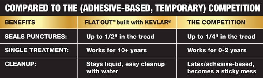 Comparitive graph of Flat Out versus the competition which includes up to 1/2 inch in the tread, works for 10 plus years and stays liquid for easy cleanup with water